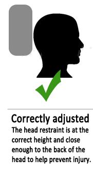 Correct Position